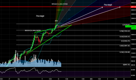 BTCUSD: WHERE ARE YOU GOING BTC? THE QUESTION OF 21 MILLION?
