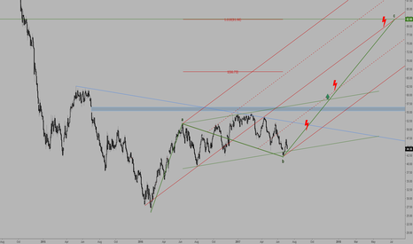 CL1!: oil - correction over