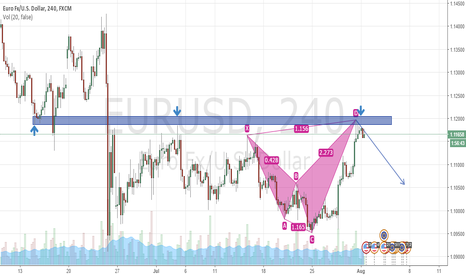 EURUSD: EURUSD BEARISH - ANTI BAT