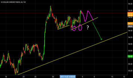 DXY: Still waiting for a short trade on the Dollar index