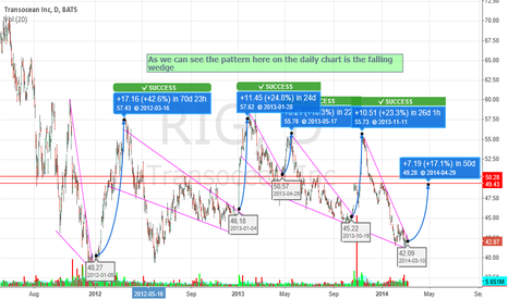 RIG: RIG daily falling wedge