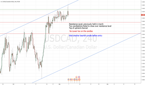 USDCAD: Price Action USDCAD Short