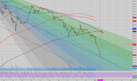 BTCUSD: Bitcoin heading to $200 by Jan 18th 2015, with a pause at $260