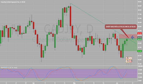 CADJPY: SHORT THE DAILY DOWN TREND LINE HIGH R:R 3:1