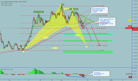 EURAUD: EURAUD: Completed Head & Shoulder pattern