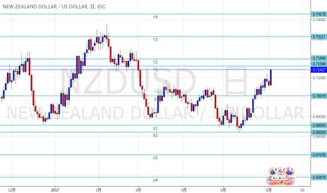 NZDUSD: NZドル SRライン更新しました。