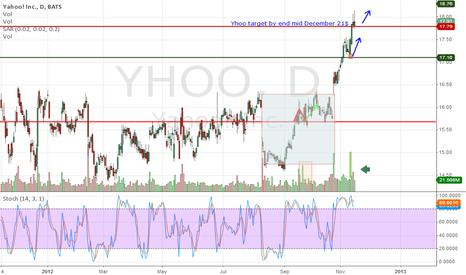 YHOO: Yhoo $21 target