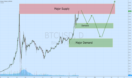BTCUSD: Bitcoin supply demand