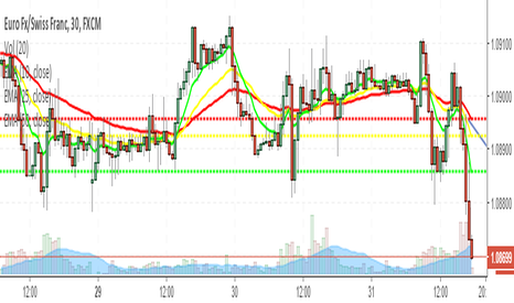 EURCHF: EURCHF short sell opportunity
