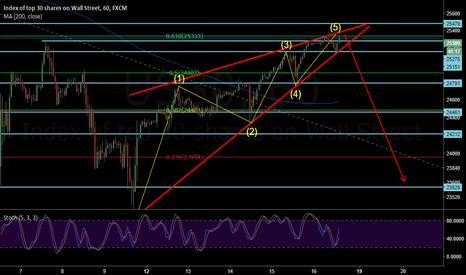 US30: US30 (DJI) - Trading wedge again?