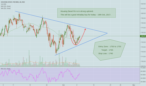 HDFC: Housing Devel Fin is in uptrend today