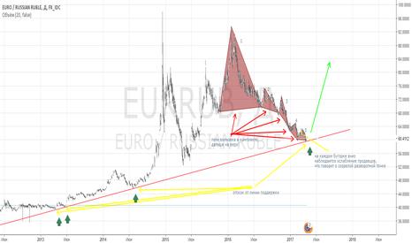 EURRUB: EURRUB