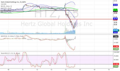 HTZ: $HTZ bearish flag, or have we bottomed? yikes