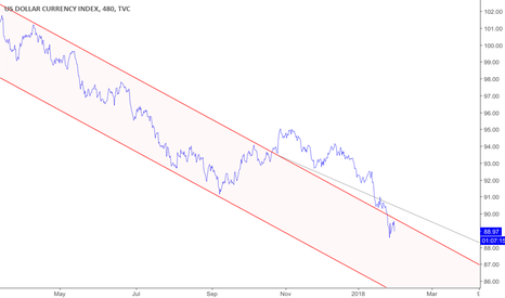 DXY: USD in descending channel