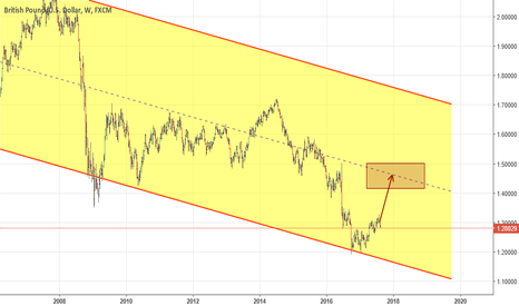 GBPUSD: I prefer to Long GBPUSD pair. Let's hope for a best.