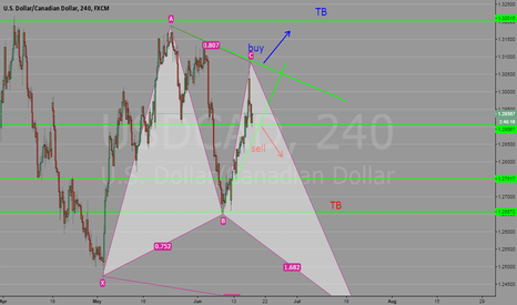 USDCAD: opportunity for next Monday