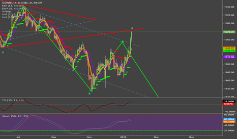 XAUUSD: Be careful here