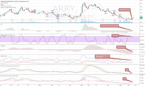 ARRY: Let Awsome Osc to cross zero line