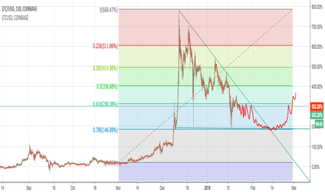 LTCUSD: LTCUSD - Expecting continuation of downward trend