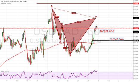 USDCAD: usdcad cypher pattern