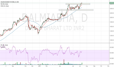 DALMIABHA: DALMIABHARAT breakout from resistance with huge vol