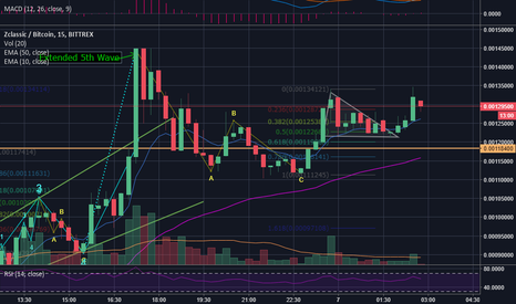 ZCLBTC: Accurate calls on ZCL all day - Also the First to call Bottom