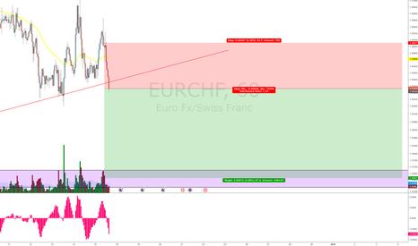 EURCHF: EURCHF - SELL