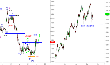 NIFTY: USDINR & Nifty - Intermarket Analysis-250 pips & Fall from 66.00