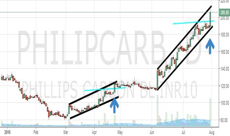 PHILIPCARB: Philips Carbon : Range breakout or Channel confinement ??