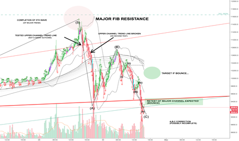 XBTUSD: Thoughts on Current BTC Moves...