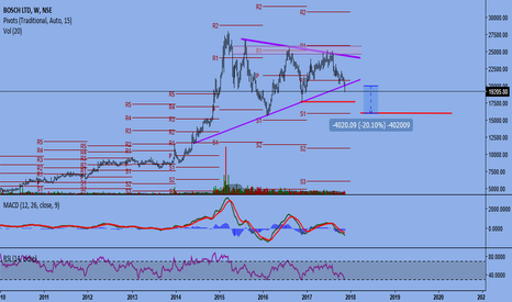 BOSCHLTD: BOSCH - WEEKLY TRIANGLE BREAKDOWN