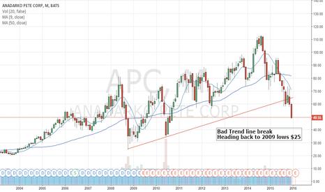 APC: Long term trend line break