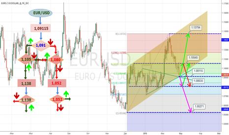 EURUSD: $EURUSD - Trading Algorithme - Трейдинг Алгоритм (тест вариант)