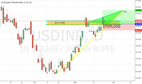 USDINR: BUY ZONE 66.2650 TO 66.3750, TARGET 66.70, STOPLOSS 66.08 ONLY