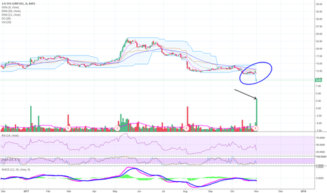 DDD: Strong reversal (red to green) / Solid volume