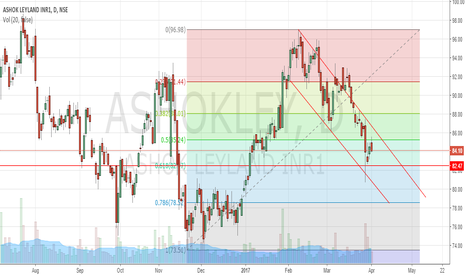 ASHOKLEY: Ashok leyland to continue down trend.