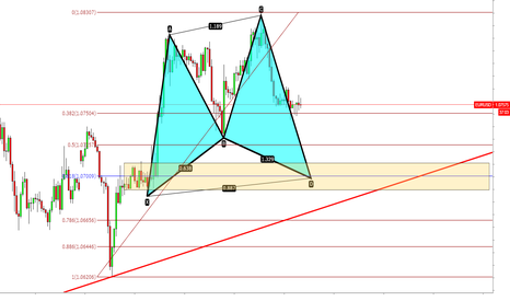EURUSD: EURUSD Long setup (Harmonic pattern, fibo levels and demandzone)