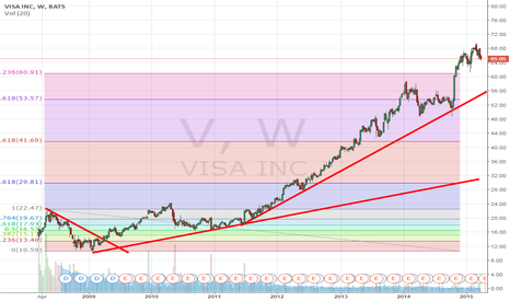 V: buying amid long-term trend?