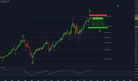 DE30EUR: The DAX in a very large picture // Monthly Chart // 2018