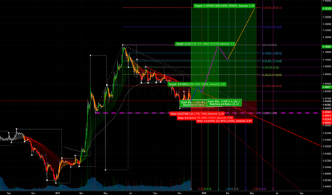 ETHBTC: ETC:BTC double bottom suggests bear trend reversal