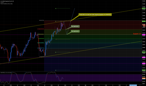 USDJPY: BUY opportunities 1H chart fundamental and technical