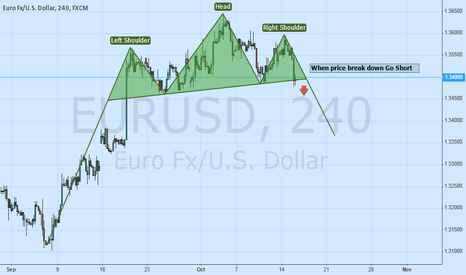EURUSD: EurUsd Head&Shoulder Pattern on 4H
