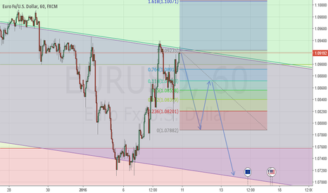 EURUSD: Looking for a 2618 Opportunity