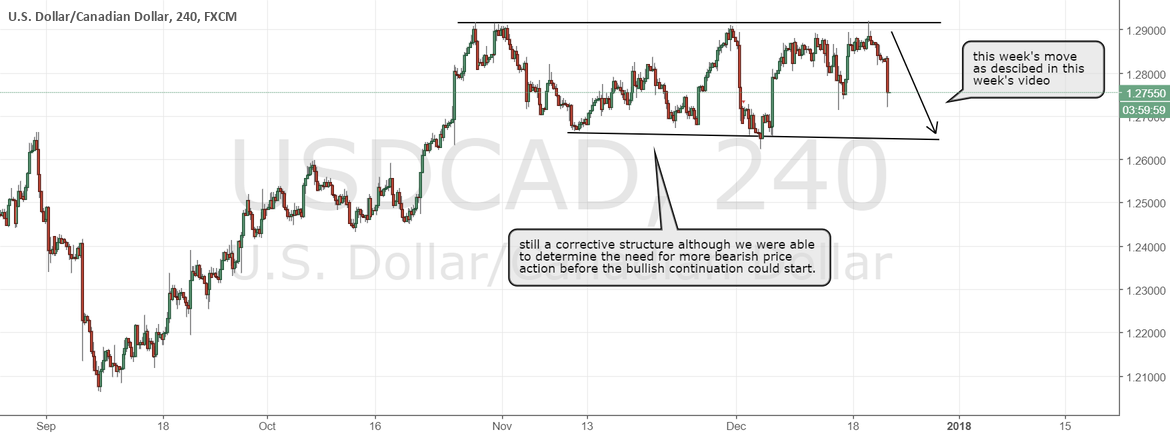 USDCAD corrective structure