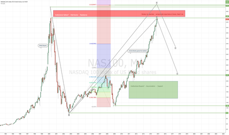 NAS100: Whats that Skip? Looking for an entry signal to short