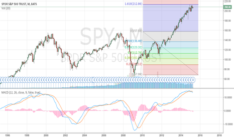 SPY: S&P 500 Top coming....tick tock