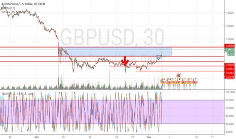 GBPUSD: GBP USD возможен сильный рост