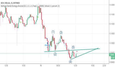 BCHBTC: can we expect to have a long position?