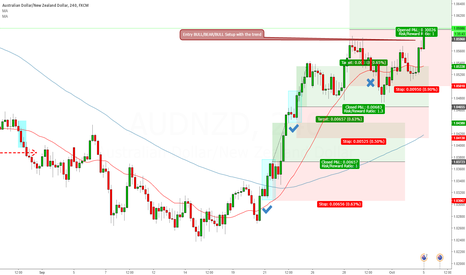 AUDNZD: Entry BULL/BEAR/BULL Setup with the trend