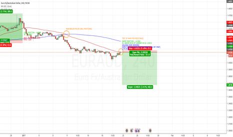 EURAUD: EUR/AUD 4H MA STRATEGY SHORT POSITION